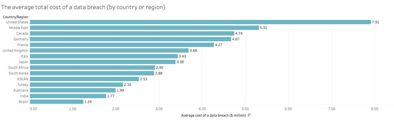 body_trust-cost-of-a-data-breach_graph